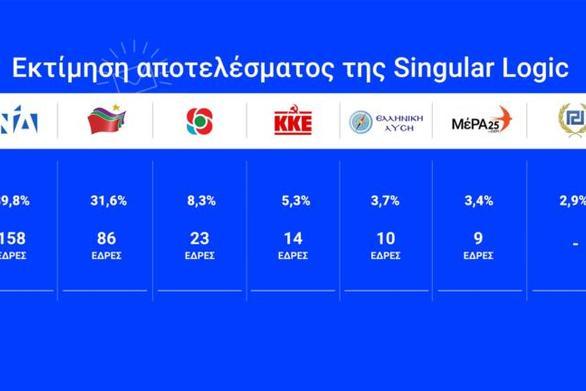 Στο 8,2% μειώνεται η διαφορά ΝΔ - ΣΥΡΙΖΑ (video)