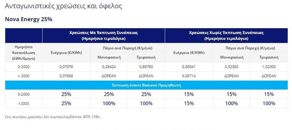 Όλοι οι πάροχοι ηλεκτρικού ρεύματος στην Ελλάδα 5e74ff90d07